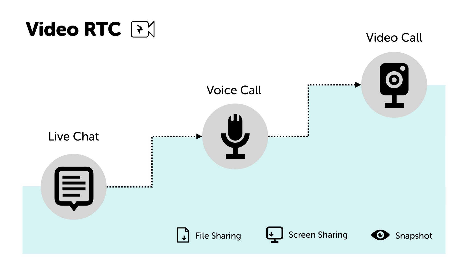 graphic chat-voice-video