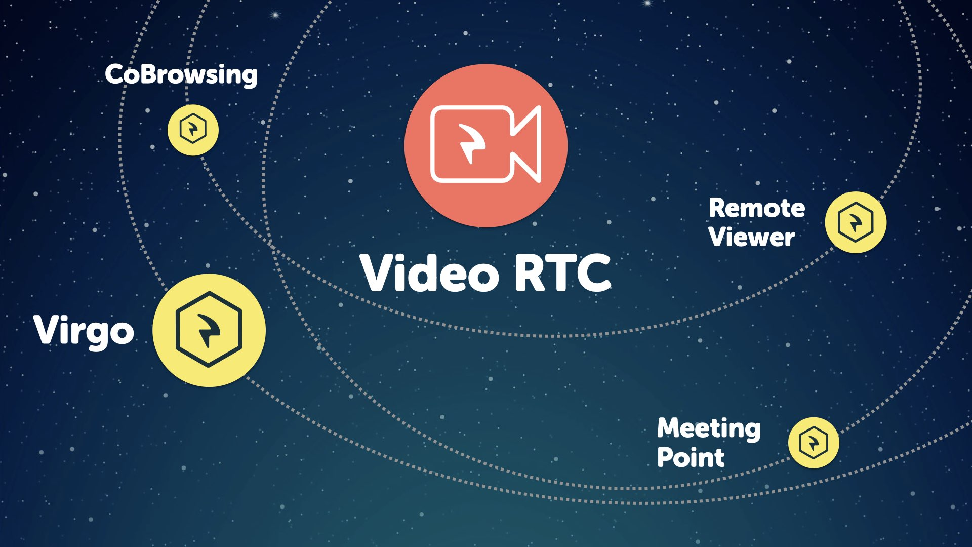 Video RTC Solutions Ecosystem