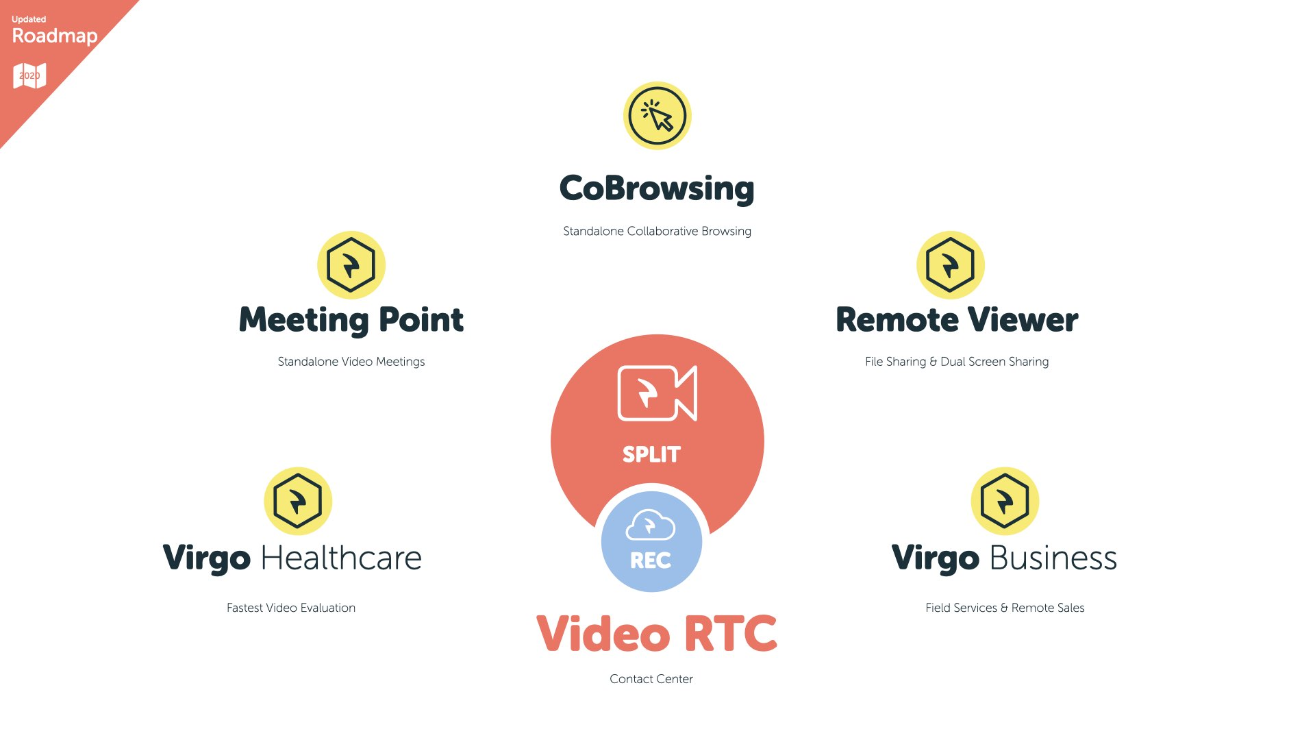 Video RTC Solutions Roadmap 2020