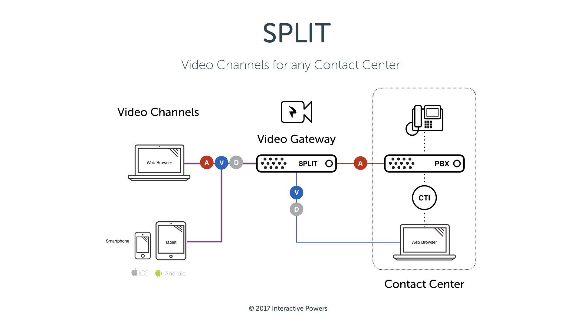 What is SPLIT? · Blog