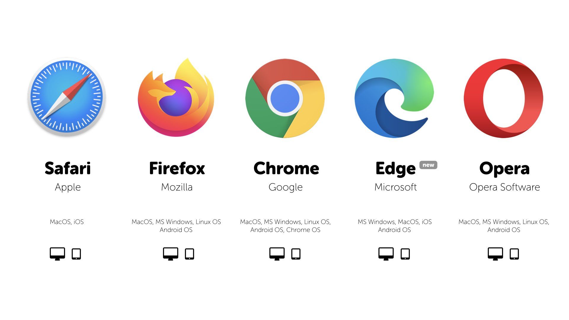 Video RTC · Web Browsers support in 2020! · Blog