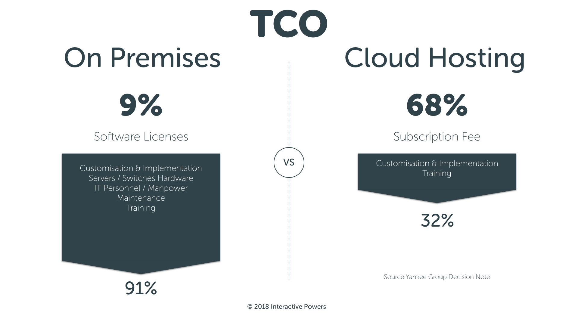 Total Cost Ownership TCO